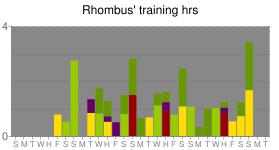 Rhombus' orienteering training log