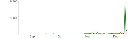 Kilobytes downloaded per day