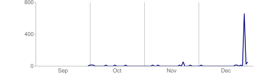 Pages crawled per day