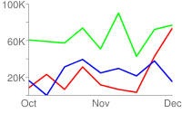 Line chart with one red, one blue, and one green line