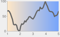 Dark gray line chart with pale gray background and chart area in a white to blue linear gradient from left to right