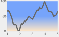Dark gray line chart with pale gray background and chart area in a white to blue vertical linear gradient from bottom to top