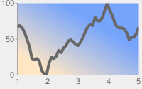 Dark gray line chart with pale gray background and chart area in a white to blue diagonal linear gradient from bottom left to top right