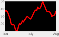 Red line chart with black chart area and pale gray background.