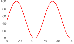 Sine wave specified by chfd
