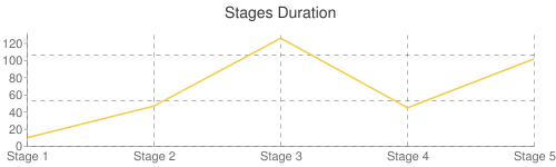 Stages Duration