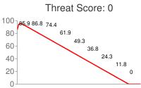 Spammer threat score: 0