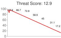 Spammer threat score: 12.9