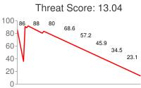Spammer threat score: 13.04