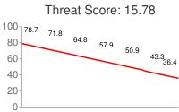 Spammer threat score: 15.78