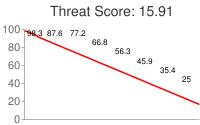 Spammer threat score: 15.91