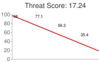 Spammer threat score: 17.24