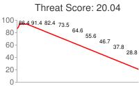 Spammer threat score: 20.04