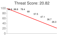 Spammer threat score: 20.82