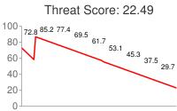 Spammer threat score: 22.49
