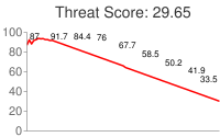 Spammer threat score: 29.65