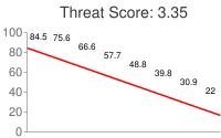 Spammer threat score: 3.35