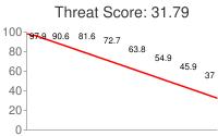 Spammer threat score: 31.79