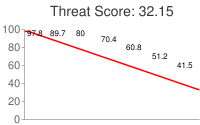 Spammer threat score: 32.15