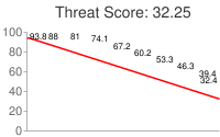 Spammer threat score: 32.25