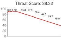Spammer threat score: 38.32