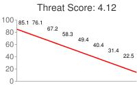 Spammer threat score: 4.12