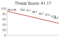 Spammer threat score: 41.17