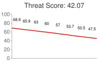 Spammer threat score: 42.07