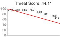 Spammer threat score: 44.11