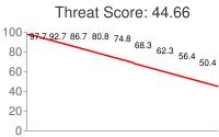 Spammer threat score: 44.66