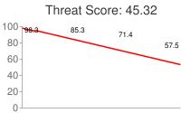 Spammer threat score: 45.32
