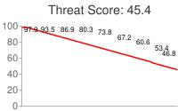 Spammer threat score: 45.4