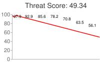 Spammer threat score: 49.34