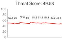 Spammer threat score: 49.58