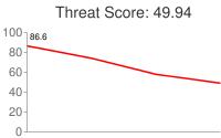 Spammer threat score: 49.94