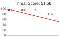 Spammer threat score: 51.56