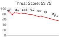 Spammer threat score: 53.75