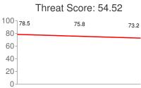 Spammer threat score: 54.52