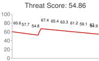 Spammer threat score: 54.86