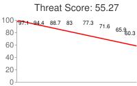 Spammer threat score: 55.27