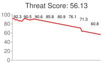 Spammer threat score: 56.13