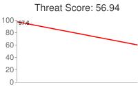 Spammer threat score: 56.94
