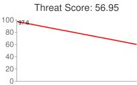 Spammer threat score: 56.95