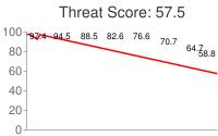 Spammer threat score: 57.5