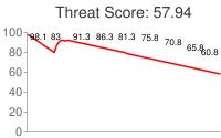 Spammer threat score: 57.94