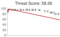 Spammer threat score: 58.26