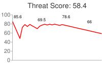 Spammer threat score: 58.4