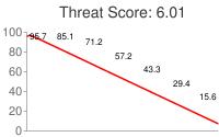 Spammer threat score: 6.01