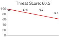 Spammer threat score: 60.5