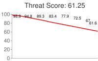 Spammer threat score: 61.25